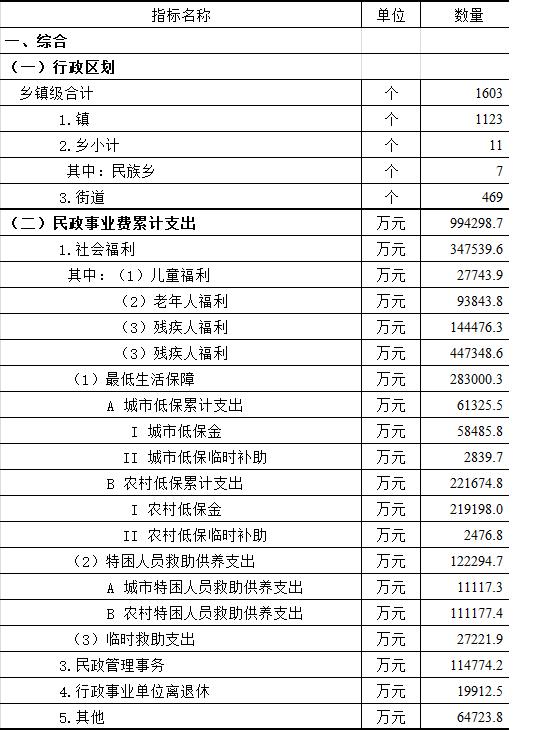 广东社会服务业统计季报(2019年第二季度).png