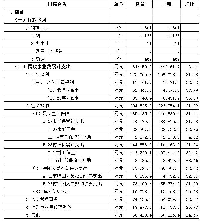 广东社会服务业统计月报(2019年4月).png