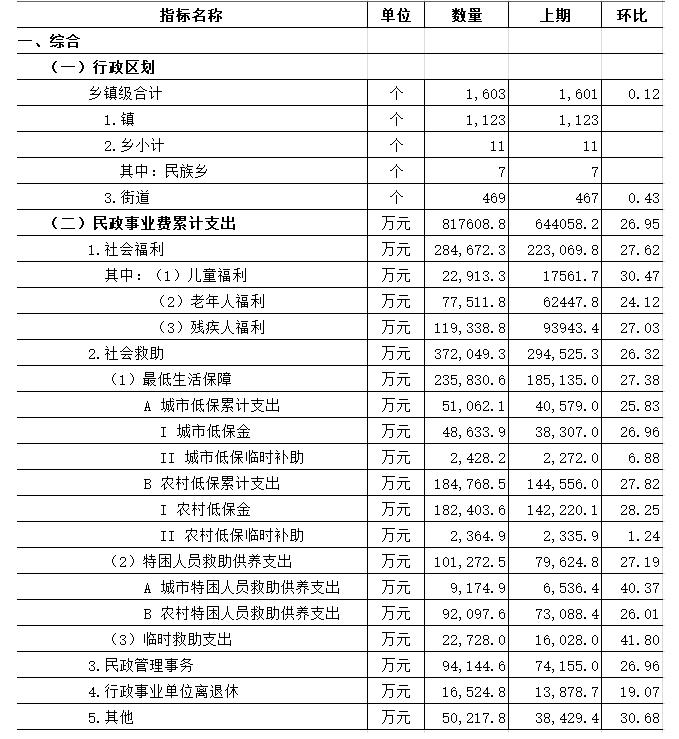 广东社会服务业统计月报(2019年5月).png
